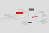 Mind map: Norma ISO 90003