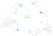 """Mind map: """"My Foundation of Education"""""""