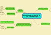 Mind map: ESTRUCTURA FUNCIONAL DEUNA COMPUTADORA