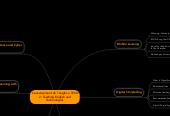 Mind map: L'ensenyament de l'anglès a l'ESO 2: Teaching English and Technologies