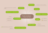 Mind map: Sociale verandering:  Theorie van Marx