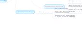 Mind map: Selecion de las Maquinas y del equipo de oficina