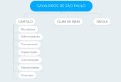 Mind map: CAVALEIROS DE SÃO PAULO