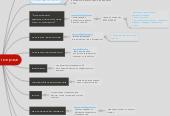 Mind map: Работа с театрами