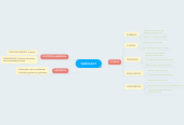 Mind map: WEBQUEST