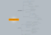 Mind map: Quelques problèmes observés dans l'élaboration de dictionnaires à partir de corpus, Geyken Alexander