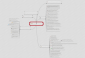 Mind map: ///Do not change this ///the idea of progress ///Do not change this///