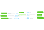 Mind map: Reading is Fundamental