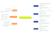 Mind map: Ethic of a college student