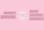Mind map: Variables Constantes y Operantes