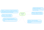 Mind map: My AN2S course