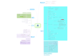 Mind map: State Of the Art