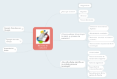 Mind map: Mini taller de evaluación