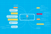 Mind map: Reading Comprehension in Law Studies