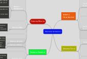 Mind map: Sistema de Numeracion