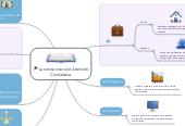 Mind map: Las Instancias de Atención Ciudadana
