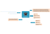 Mind map: Netiquette and Civility in the online classroom