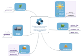 Mind map: A review on energy conversion efficiency mechanisms in quantum dot intermediate band nanostructure solar cells