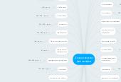 Mind map: Классическая философия