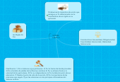 Mind map: NORMA JURIDICA