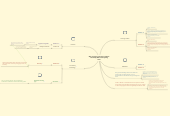 Mind map: With prompting and support students can identify different storytelling forms