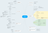 Mind map: Доска объявлений