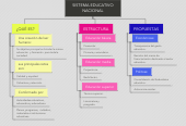 Mind map: SISTEMA EDUCATIVO NACIONAL