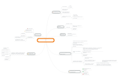 Mind map: COMUNIDAD Y SENTIDO DE COMUNIDAD
