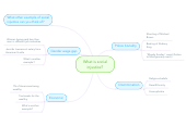 Mind map: What is social injustice?