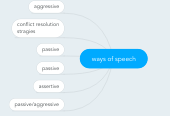 Mind map: ways of speech