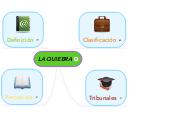 Mind map: LA QUIEBRA