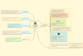 Mind map: PROYECTO DEL CENTRO