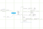 Mind map: Day Two. ULearn