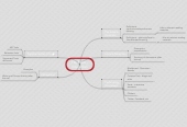 Mind map: TEL Patch - Interaction