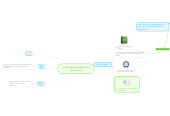Mind map: uso responsable del correo electronico