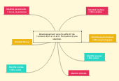 Mind map: Développement psycho-affectif de  l'enfant de 6 à 11 ans: Formation d'une identité.