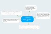 Mind map: CORREO ELECTRONICO (@)