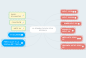 Mind map: LA REHABILITACION DE LA RETORICA