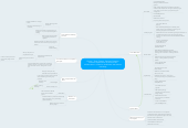 Mind map: Group 1 Team Charter. Purpose: Develop common expectations for how we will collaborate to  create our healthcare intervention mindmap