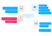 Mind map: Question 6; Technology Overview