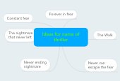 Mind map: Ideas for name of thriller