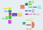 Mind map: SOCIEDADES