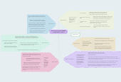 Mind map: How can we use Social Media to help others in need?