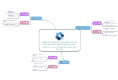 Mind map: Differentiating Lessons