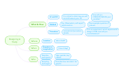 Mind map: Designing A
