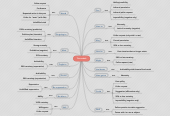 Mind map: The modals