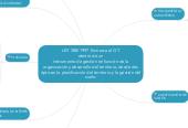 Mind map: LEY 388/1997  Enmarca al OT dentro de un instrumento de gestión en función de la organización y desarrollo del territorio, desde dos ópticas: la planificación del territorio y la gestión del suelo.
