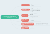 Mind map: 6 Time-Saving House Cleaning Strategies