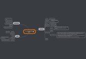 Mind map: Troubleshooting (PST)