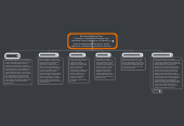 Mind map: 8th Grade Reading Class Common Core Standard: Analyze how particular lines of dialogue or incidents in a story or drama propel the action, reveal aspects of a character or provoke a decision.